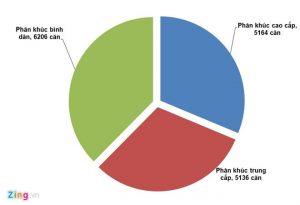 Mỗi Người Dân TP.HCM Đã Có 18,47 m2 Sàn Nhà Ở